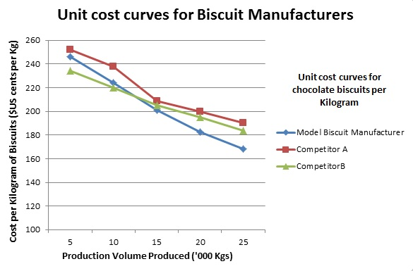 Unit cost curve graph